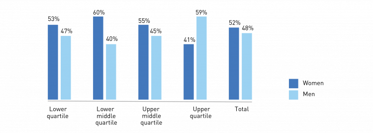 Bar chart showing the percentages of women and men in each pay quartile in April 2018. Lower quartile: 53% women, 47% men. Lower middle quartile: 60% women, 40% men. Upper middle quartile: 55% women and 45% men. Upper quartile: 41% women and 59% men. Total: 52% women and 48% men.
