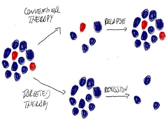 Drawing representing how, if cancer stem cells survive therapy, this can lead to relapse.